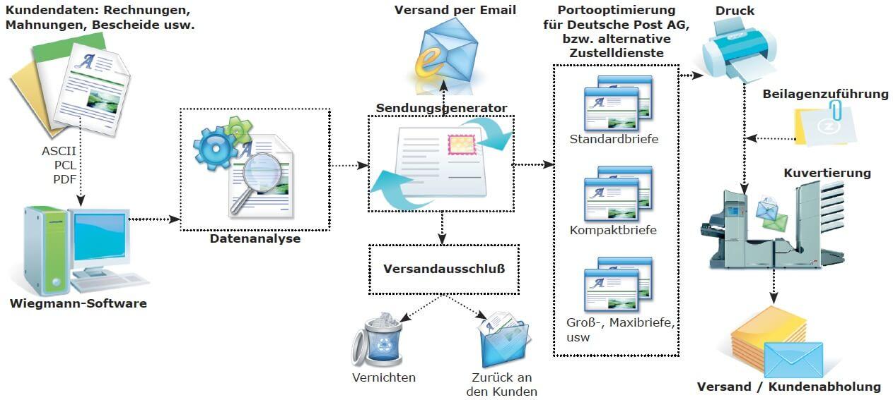 schema-dokumentenversand